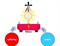 Do you Live from Mass to Mass?